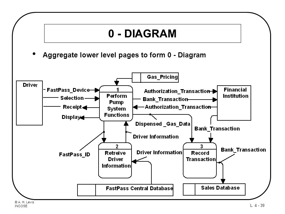0 - DIAGRAM Aggregate lower level pages to form 0 - Diagram