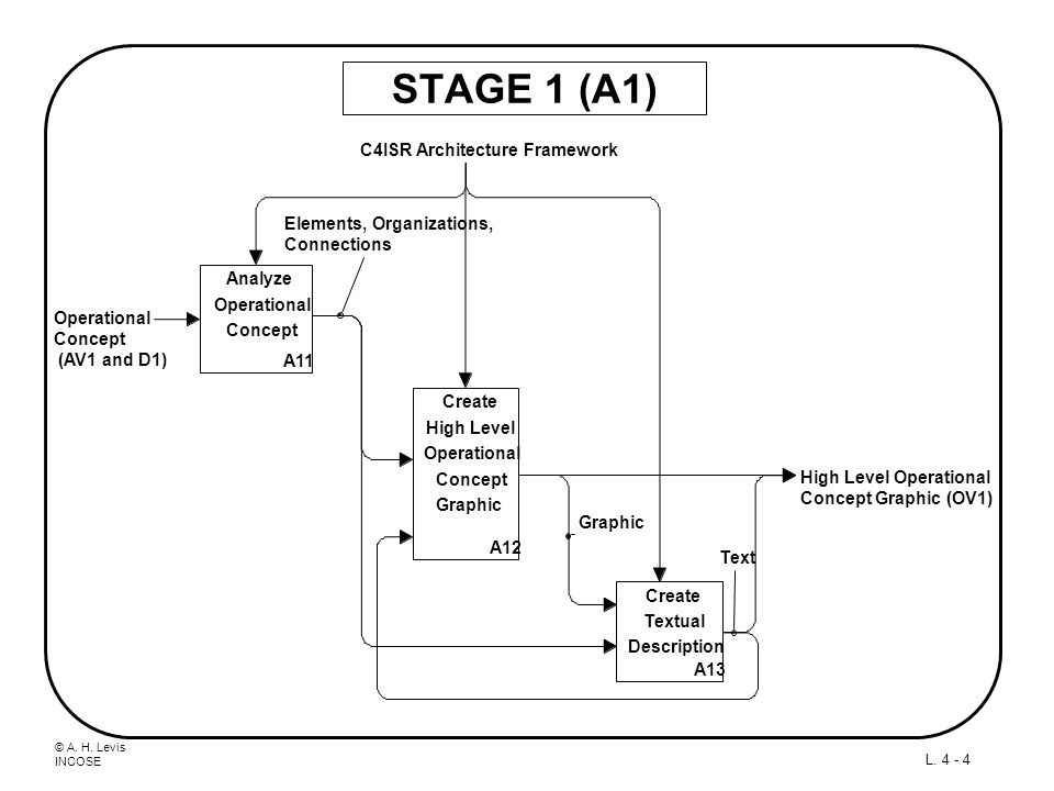 STAGE 1 (A1) C4ISR Architecture Framework Elements, Organizations,