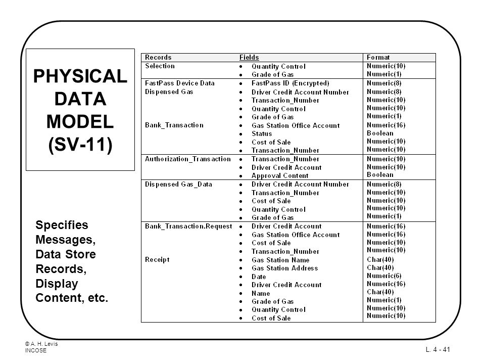 PHYSICAL DATA MODEL (SV-11)