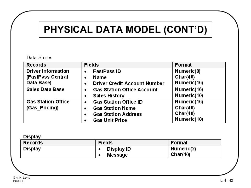 PHYSICAL DATA MODEL (CONT'D)