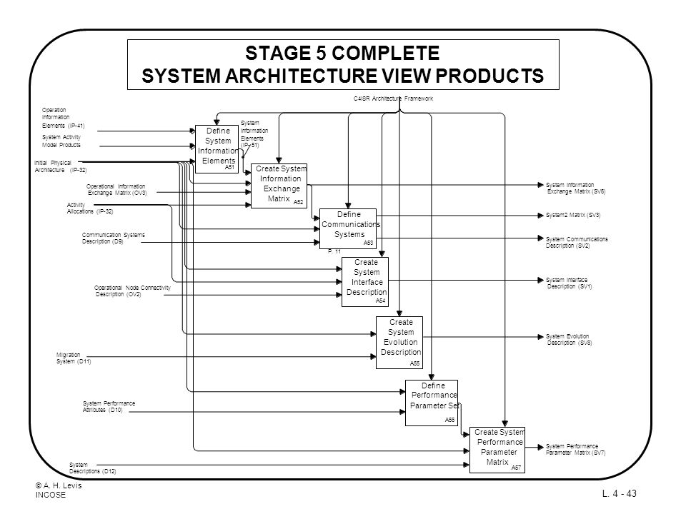 STAGE 5 COMPLETE SYSTEM ARCHITECTURE VIEW PRODUCTS