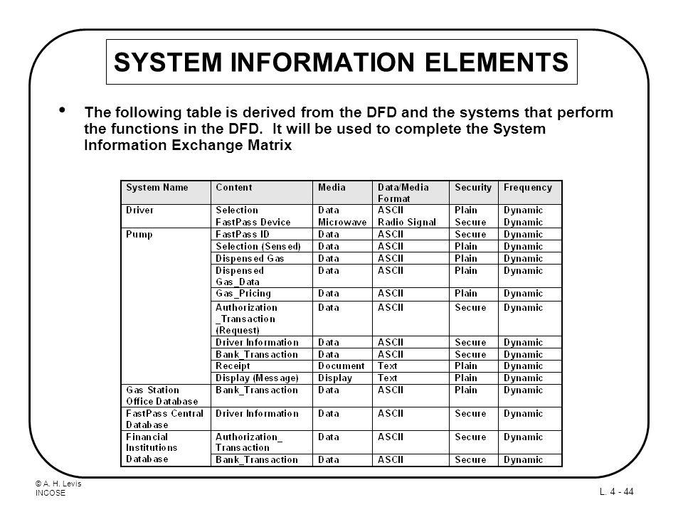 SYSTEM INFORMATION ELEMENTS