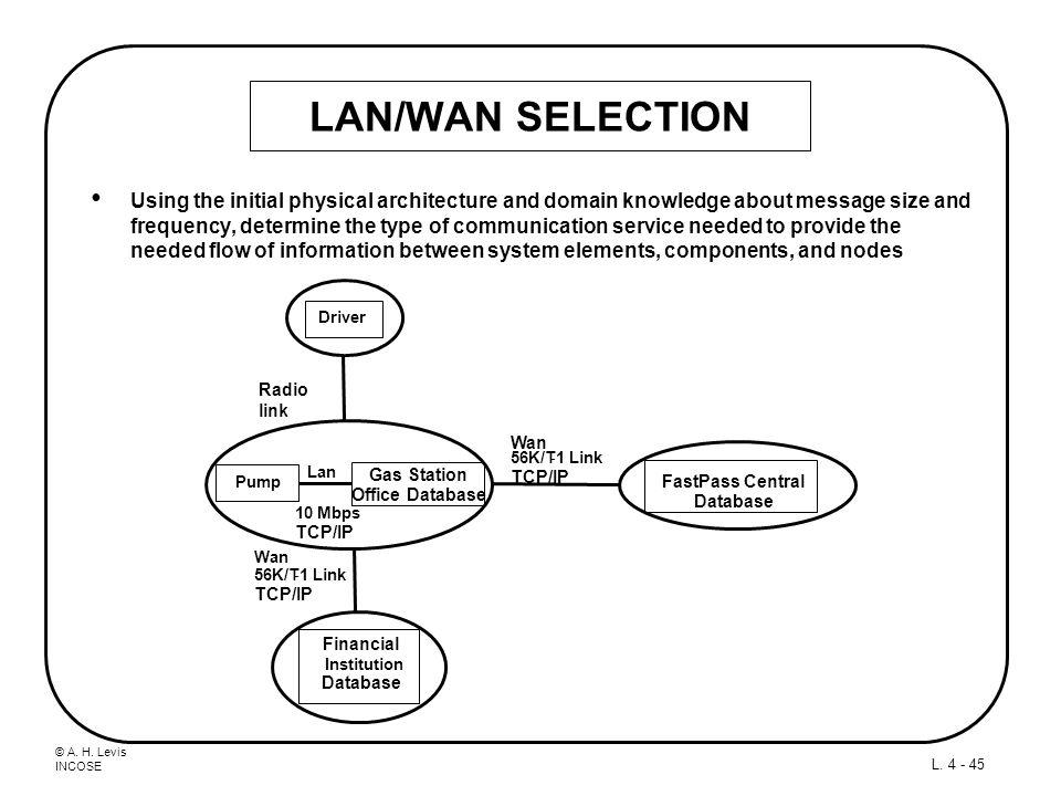 LAN/WAN SELECTION