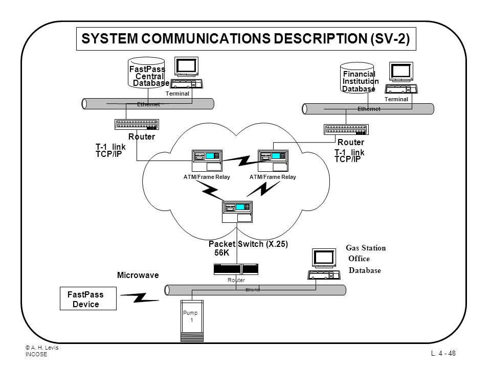 SYSTEM COMMUNICATIONS DESCRIPTION (SV-2)