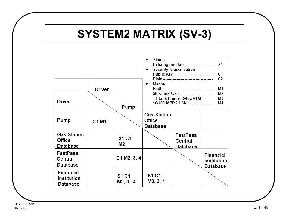 SYSTEM2 MATRIX (SV-3) Driver Pump C1 M1 Gas Station Office Database