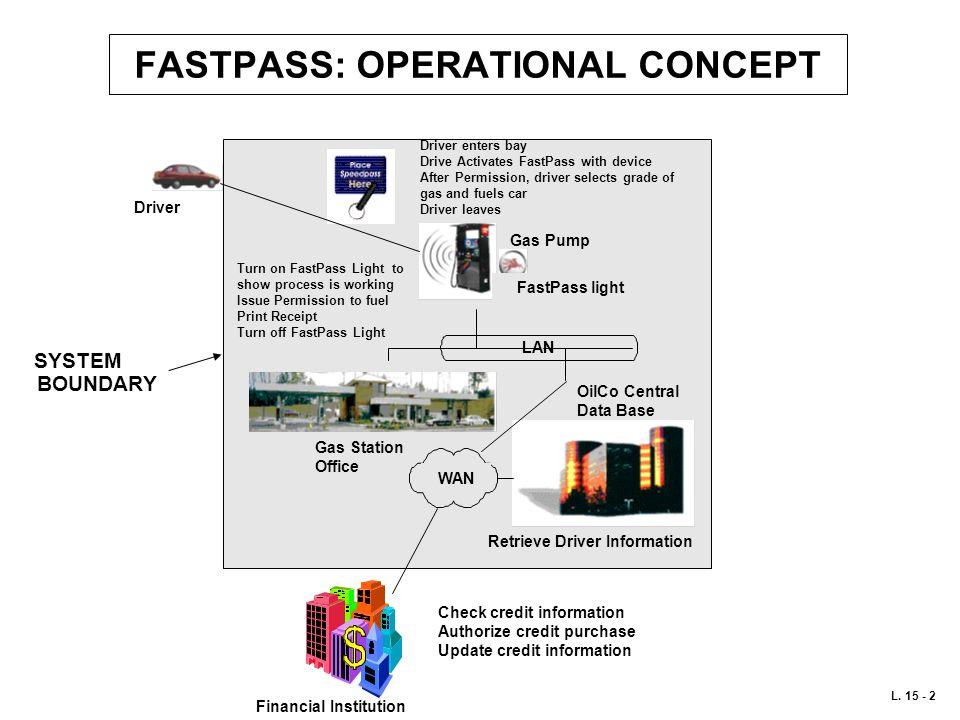 FASTPASS: OPERATIONAL CONCEPT