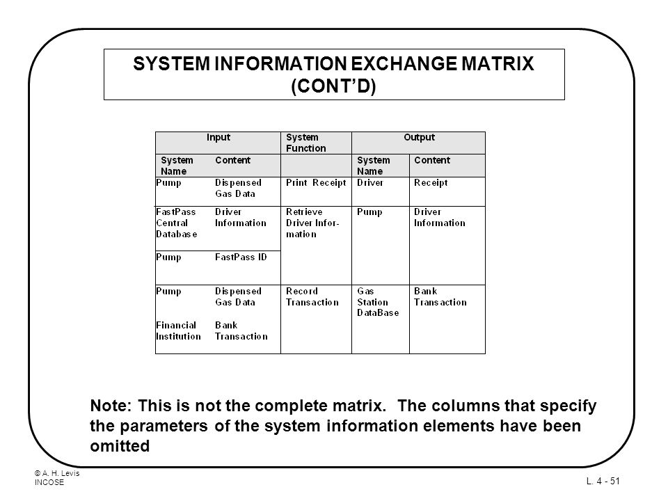 SYSTEM INFORMATION EXCHANGE MATRIX (CONT'D)