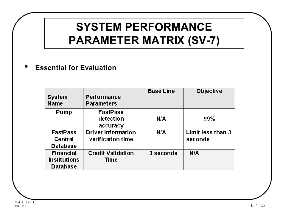 SYSTEM PERFORMANCE PARAMETER MATRIX (SV-7)