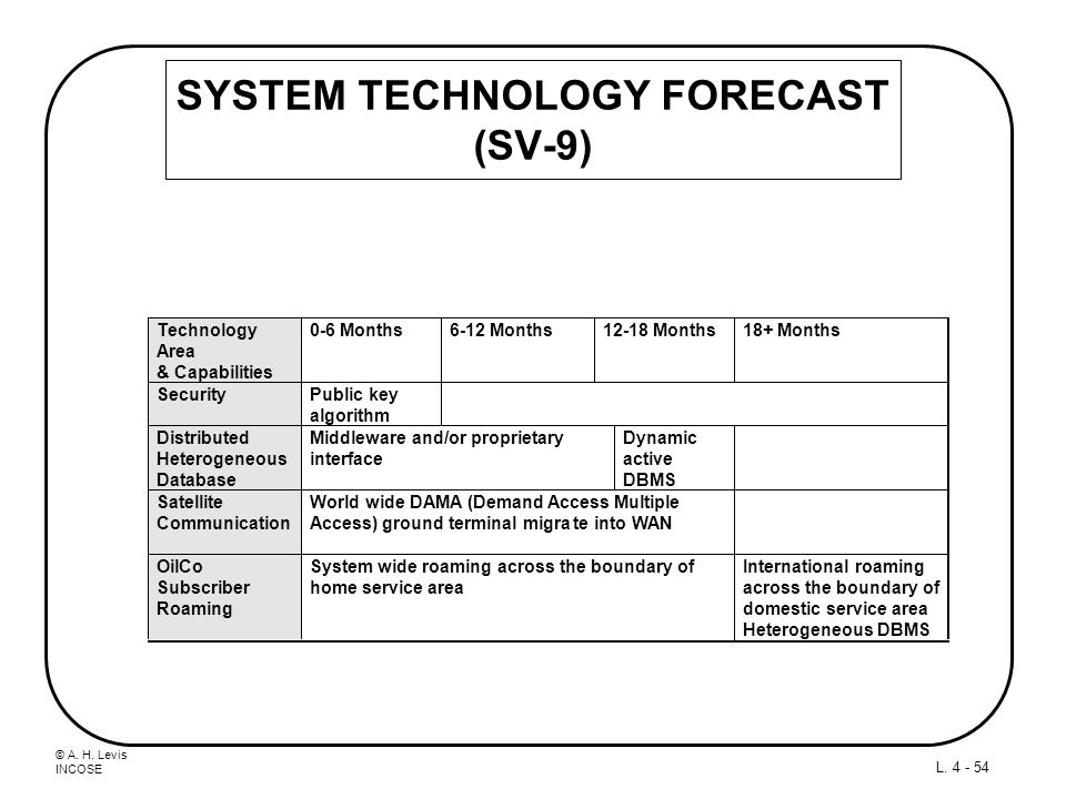 SYSTEM TECHNOLOGY FORECAST (SV-9)
