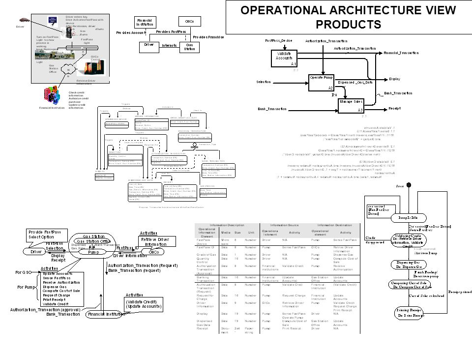 OPERATIONAL ARCHITECTURE VIEW PRODUCTS