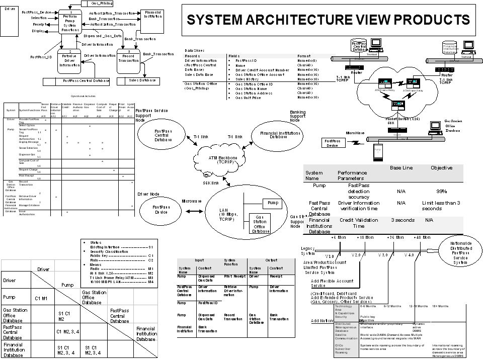 SYSTEM ARCHITECTURE VIEW PRODUCTS