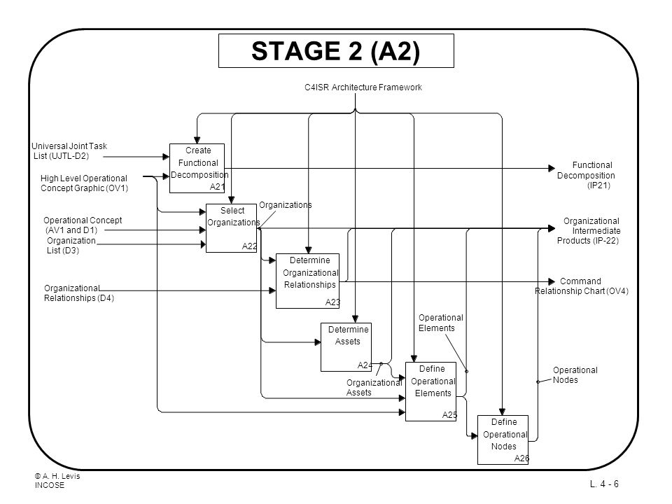 Relationship Chart (OV4)