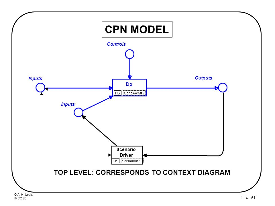 CPN MODEL TOP LEVEL: CORRESPONDS TO CONTEXT DIAGRAM Controls Inputs