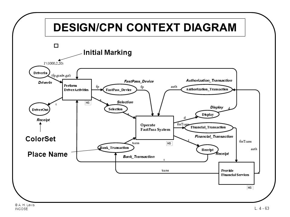 DESIGN/CPN CONTEXT DIAGRAM