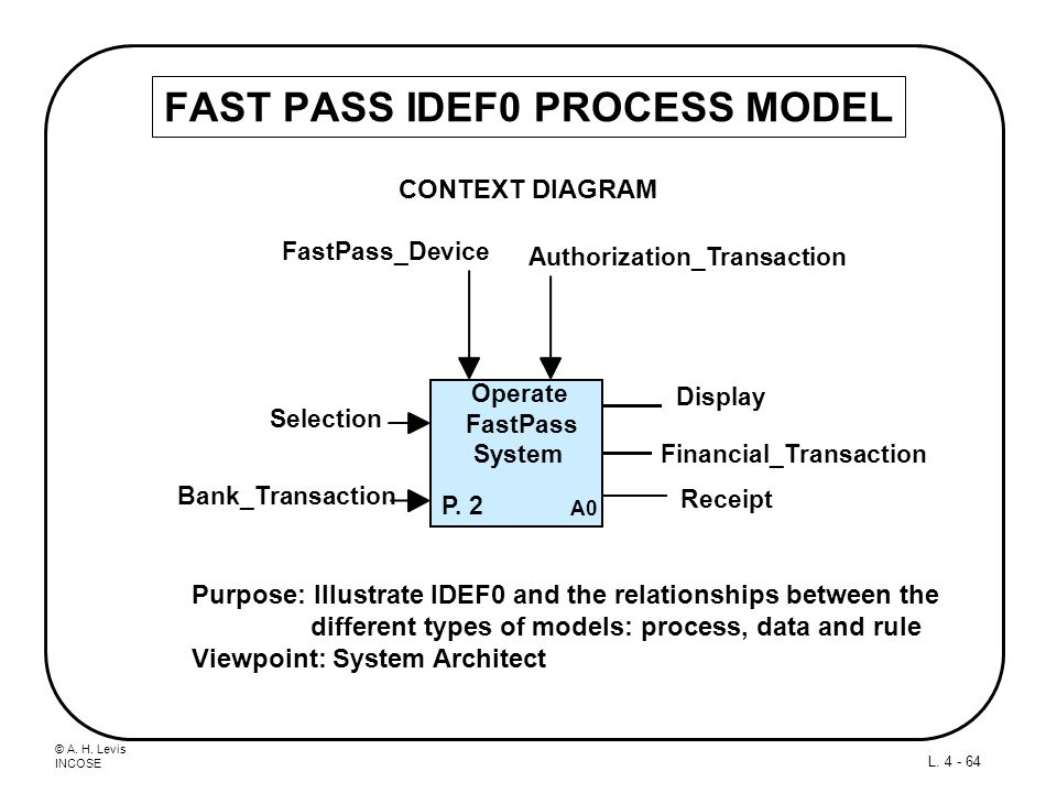 FAST PASS IDEF0 PROCESS MODEL