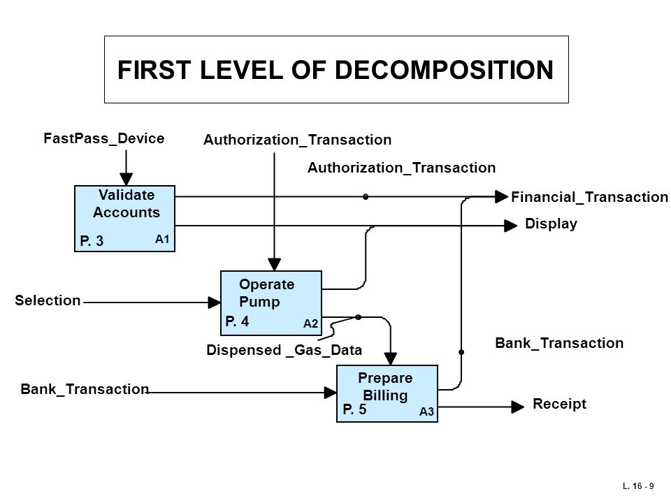 FIRST LEVEL OF DECOMPOSITION