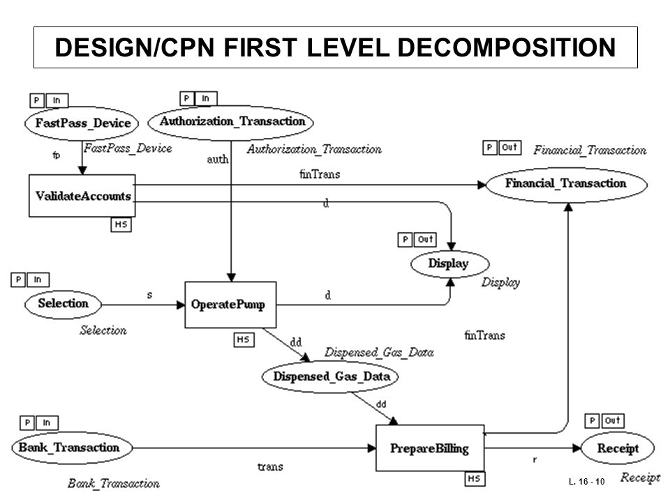 DESIGN/CPN FIRST LEVEL DECOMPOSITION