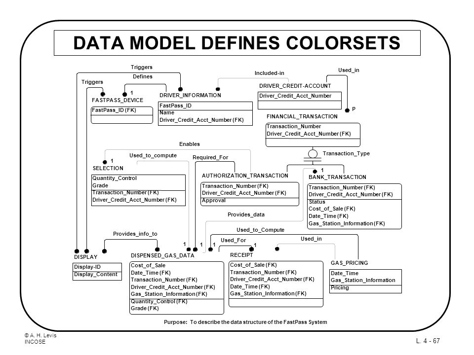 DATA MODEL DEFINES COLORSETS