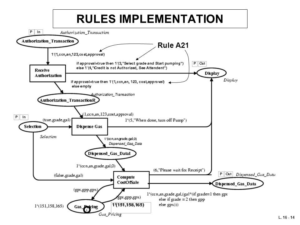 RULES IMPLEMENTATION Rule A21 L. 16 - 14