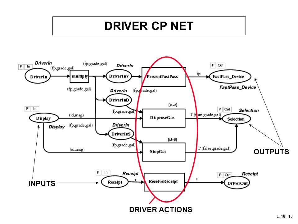 DRIVER CP NET OUTPUTS INPUTS DRIVER ACTIONS L. 16 - 16