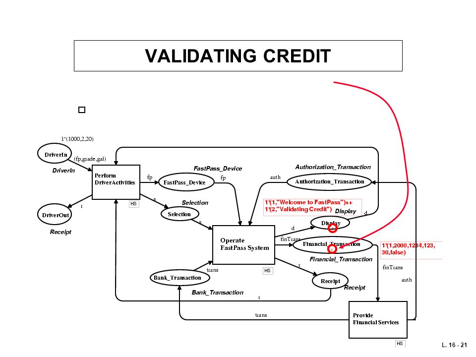 VALIDATING CREDIT L. 16 - 21