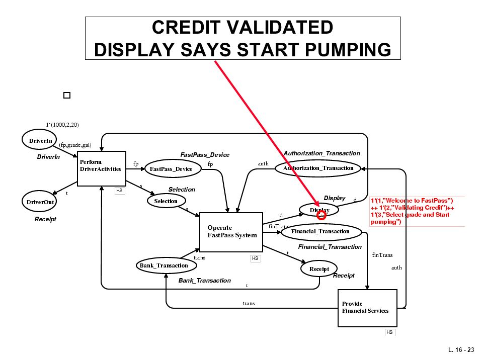 CREDIT VALIDATED DISPLAY SAYS START PUMPING