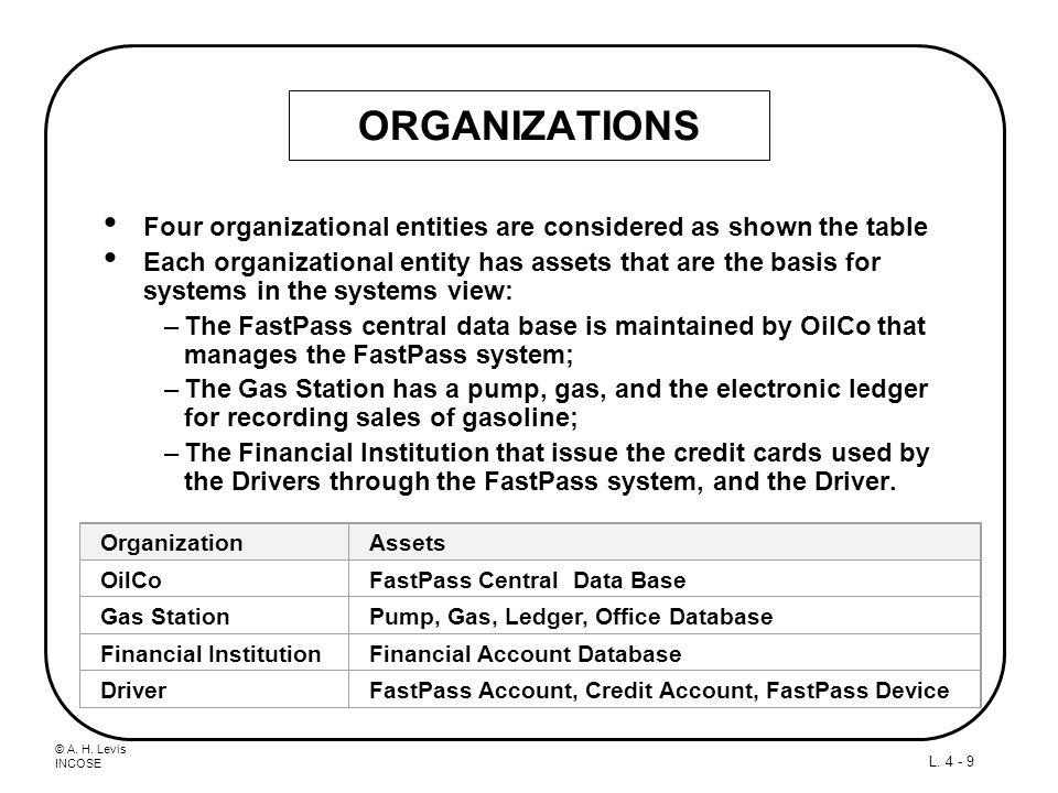 ORGANIZATIONS Four organizational entities are considered as shown the table.