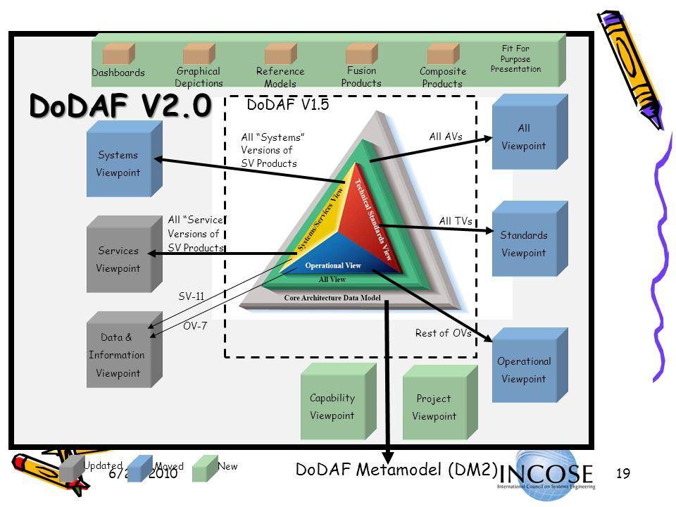 DoDAF V2.0 DoDAF Metamodel (DM2) DoDAF V1.5 6/23/2010 Data &