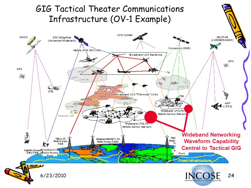 GIG Tactical Theater Communications Infrastructure (OV-1 Example)