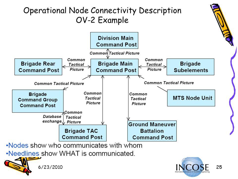 Operational Node Connectivity Description OV-2 Example