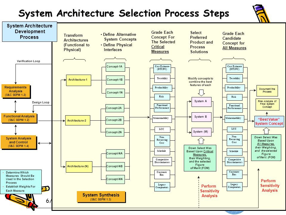 System Architecture Selection Process Steps