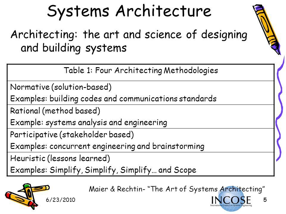 Table 1: Four Architecting Methodologies