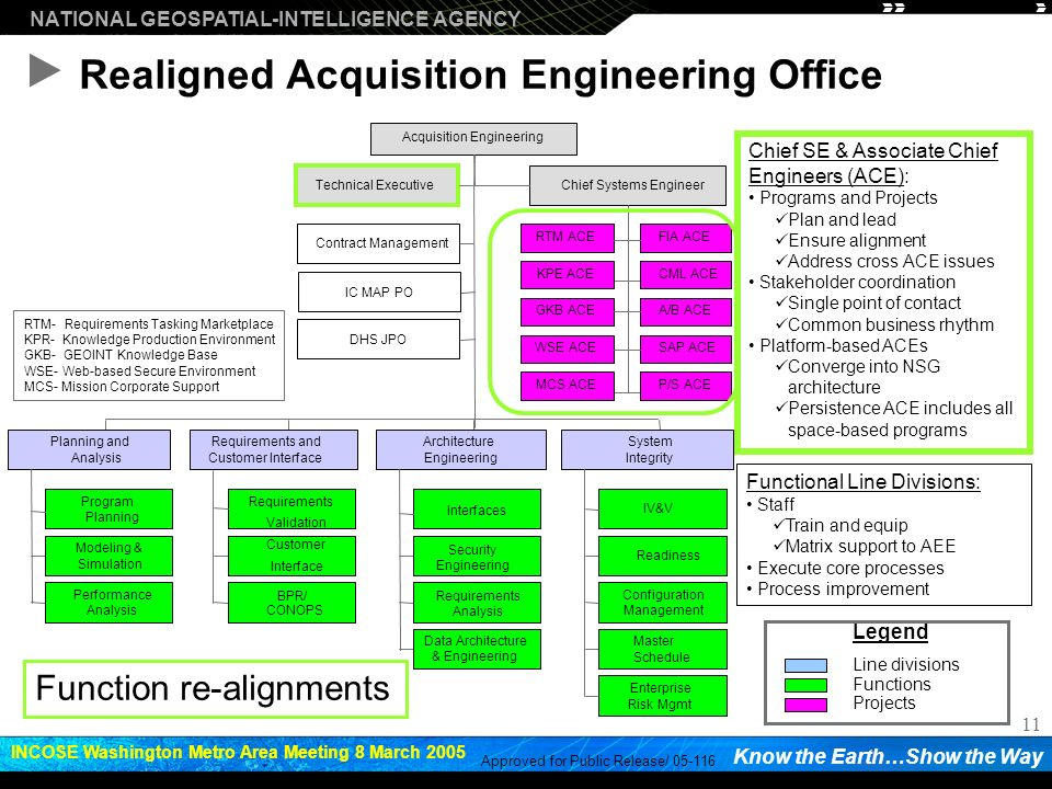 Realigned Acquisition Engineering Office