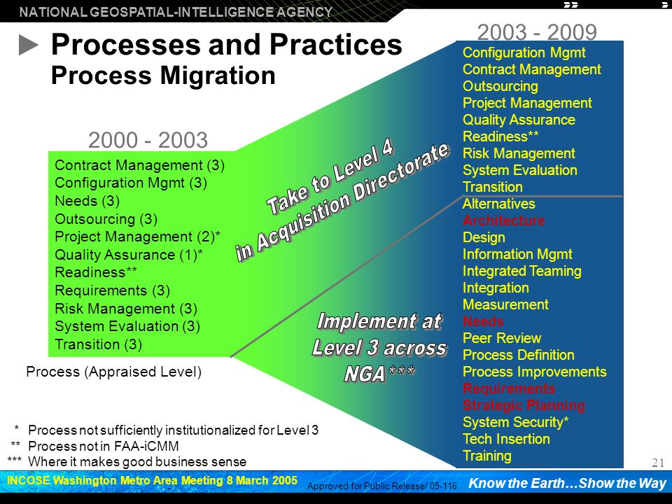 Processes and Practices Process Migration
