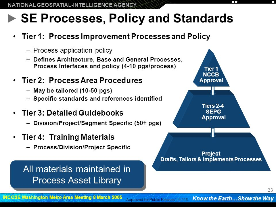 SE Processes, Policy and Standards