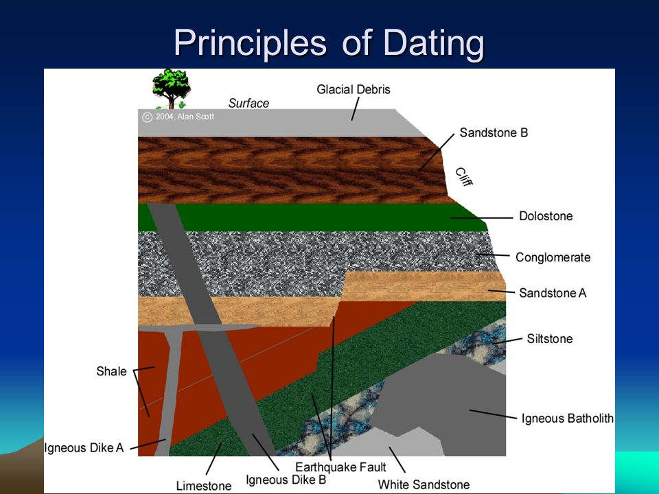 principles of dating and courtship