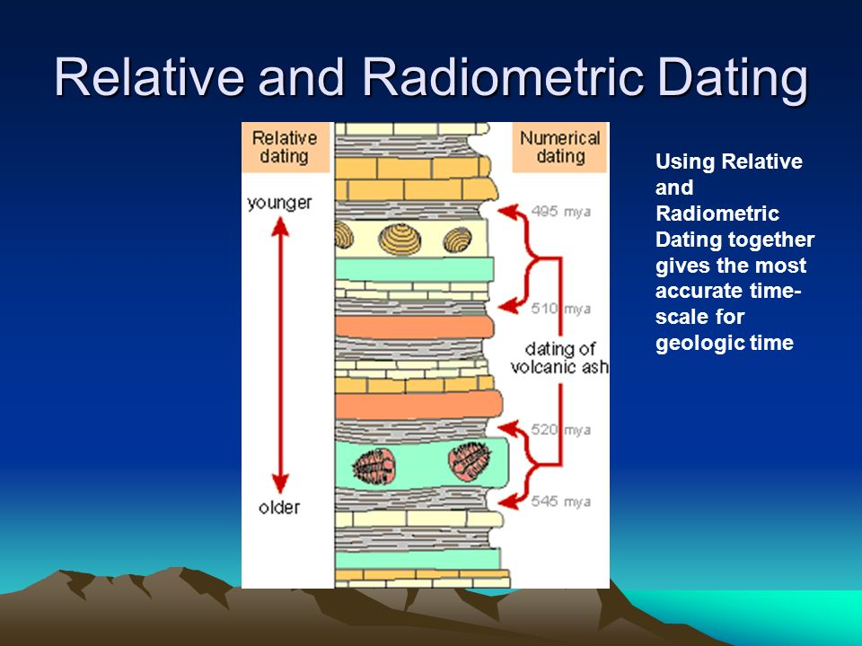 is relative dating the same as radiometric dating