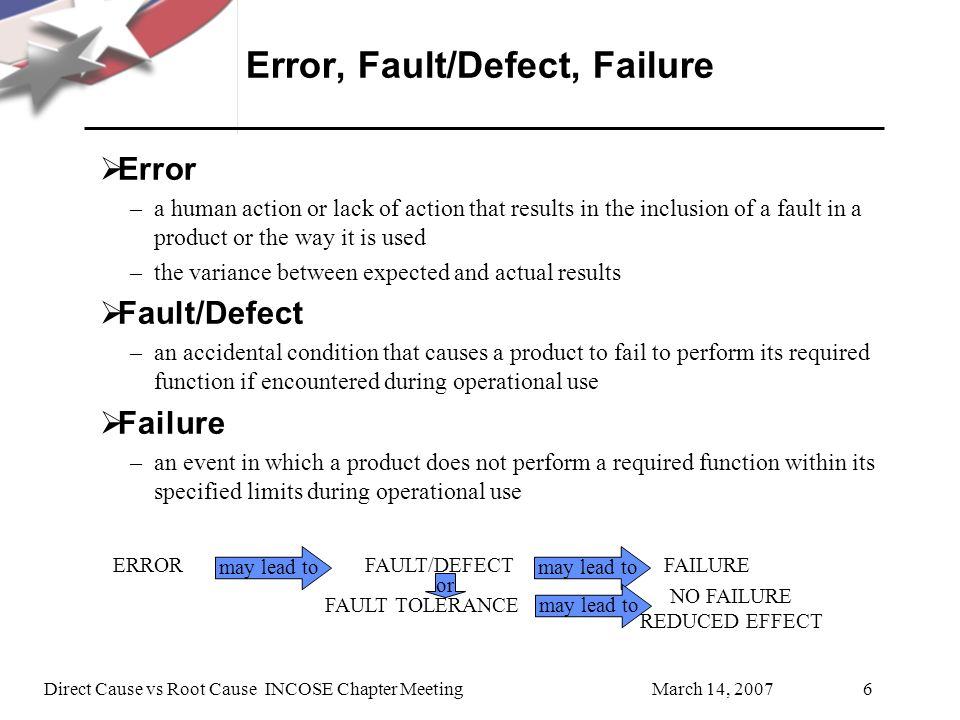 Error, Fault/Defect, Failure
