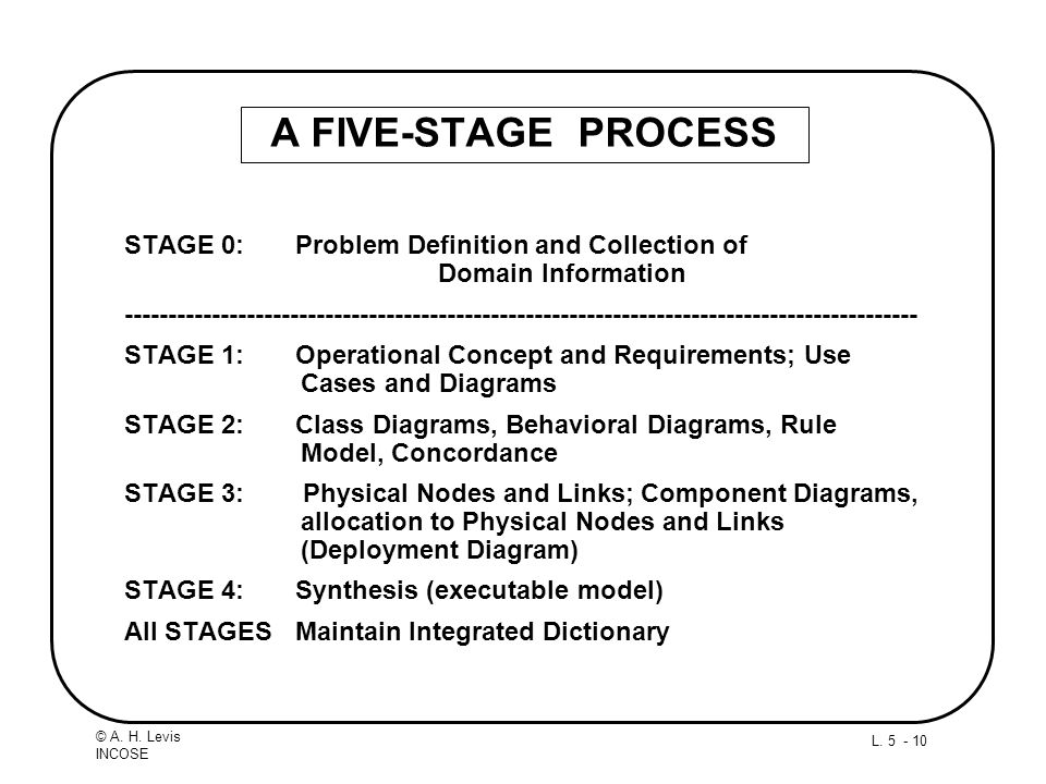 A FIVE-STAGE PROCESS STAGE 0: Problem Definition and Collection of Domain Information.