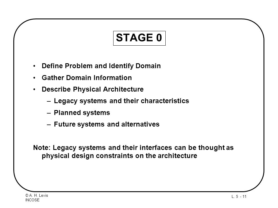 STAGE 0 Define Problem and Identify Domain Gather Domain Information