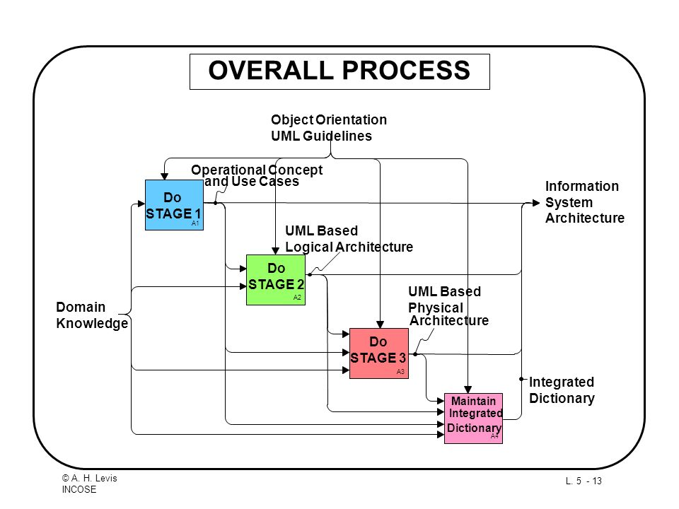 OVERALL PROCESS Object Orientation UML Guidelines Operational Concept