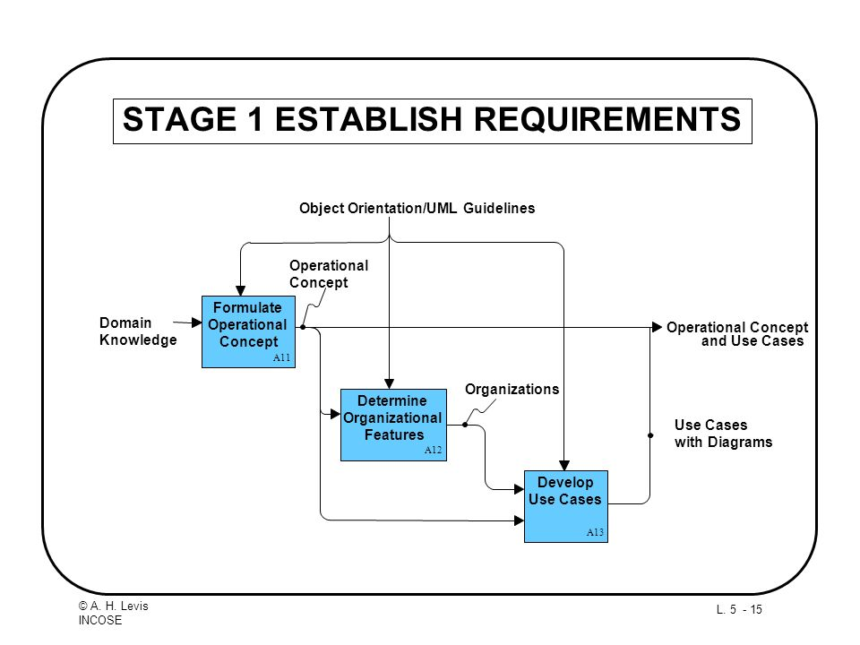 STAGE 1 ESTABLISH REQUIREMENTS