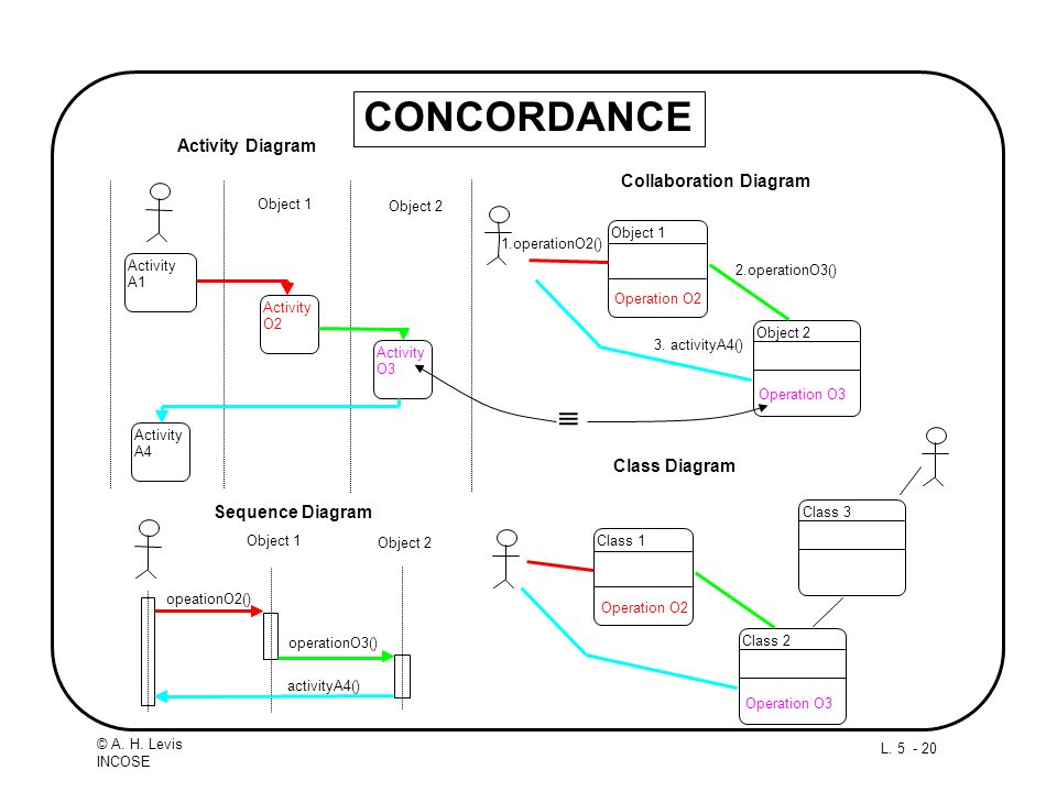 CONCORDANCE  Activity Diagram Collaboration Diagram Class Diagram