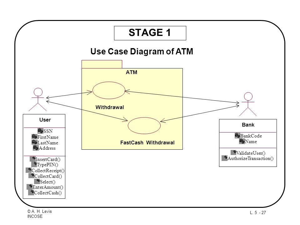 STAGE 1 Use Case Diagram of ATM ATM Withdrawal User Bank