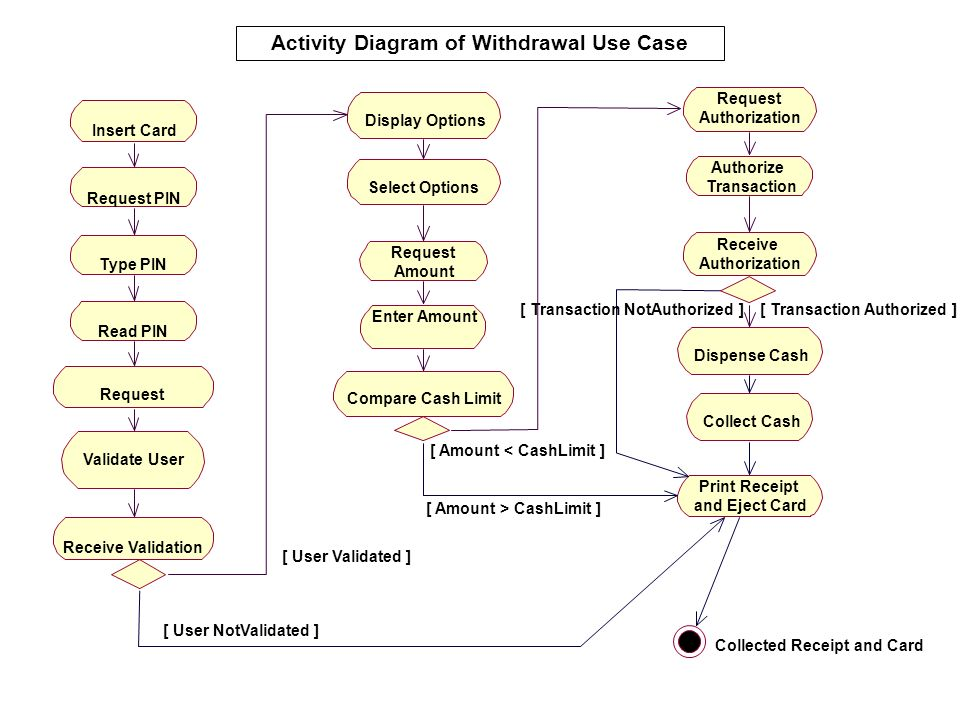 Activity Diagram of Withdrawal Use Case