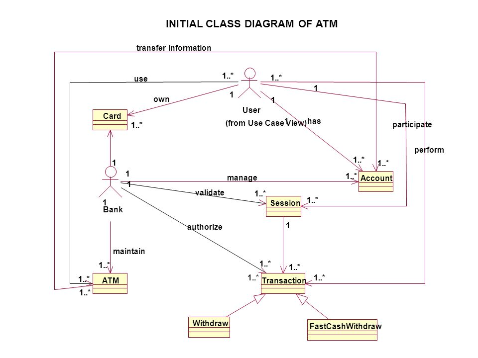 INITIAL CLASS DIAGRAM OF ATM