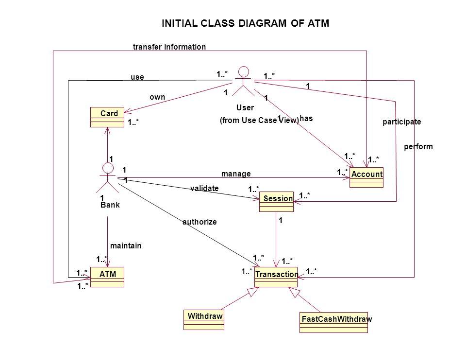 INITIAL CLASS DIAGRAM OF ATM
