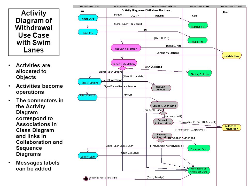 Activity Diagram of Withdrawal Use Case with Swim Lanes