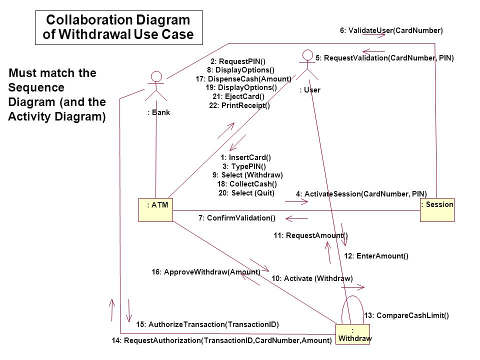 Collaboration Diagram of Withdrawal Use Case