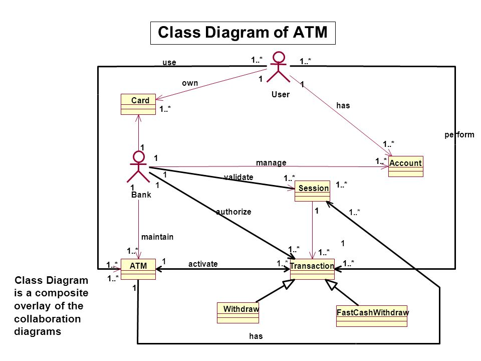 Class Diagram of ATM use. 1..* 1..* 1..* 1..* own User. Card. has. 1..* 1..*